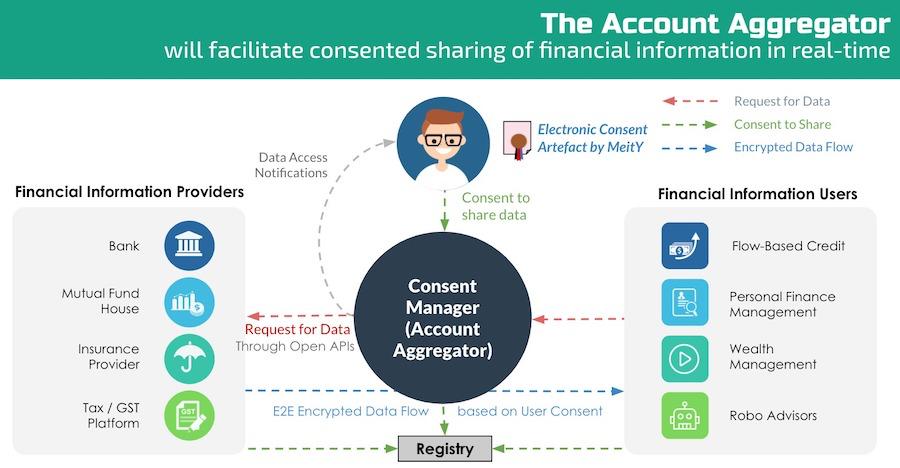 Account Aggregator